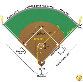 Softball Umpire field image